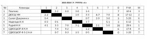 Таблица Кстова