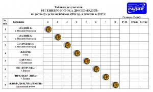 Таблица Кубка Радия