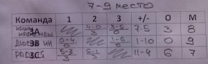 Итоговая таблица за 7-9 места