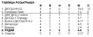 Таблица - Радий-02-03