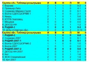 Таблицы Радия - 3 июня