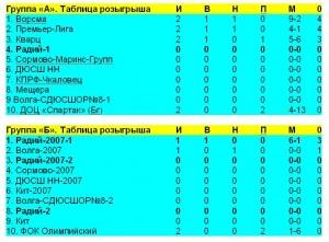 Таблицы Радия