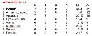 2000-2001 табл на 24 июня