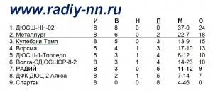 Таблица - 5 июля