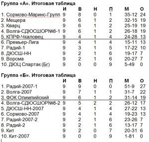 Итоговая таблица 06-07