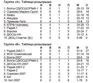 Таблы Радия-06-07