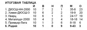 Радий-00-01-итоговая
