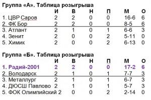 Радий-2001