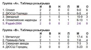 Таблицы-2004-финал