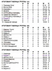 Таблицы-2006-итог