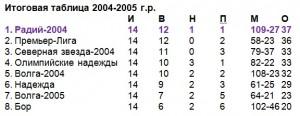 Юноши-2004-2005