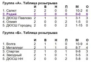 Юноши_2002-2003