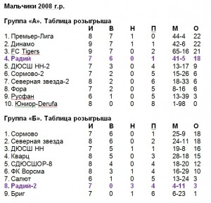 Мальчики 2008 г р