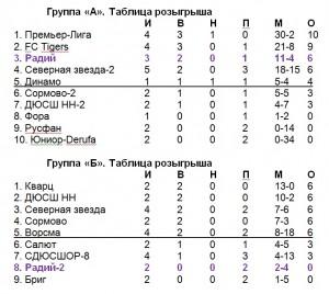 Радий-2008-табл