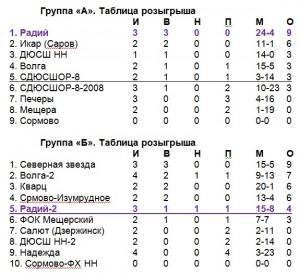 Таблицы - 2007
