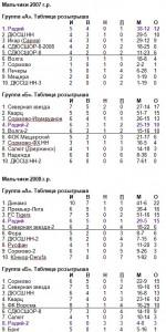 Таблицы - 7-8