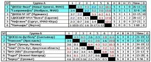 Итоговые таблицы - в Саратове