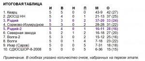 Радий-2007_итоги