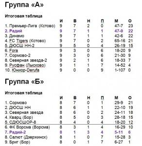 Таблицы итоговые-2008