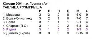 Радий-01-13 июня