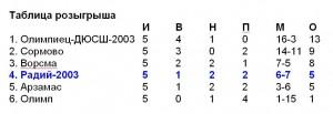 radij-2003_tabl-na-27-sent