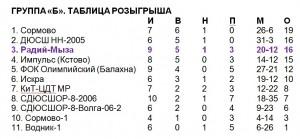 Радий_2005-2006_б