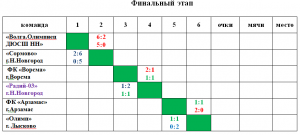 finalnyj-etap_2003