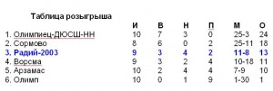 radij_16-oktyabrya